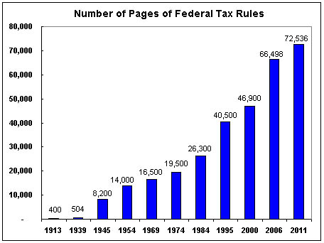 US Tax Laws and Regulations